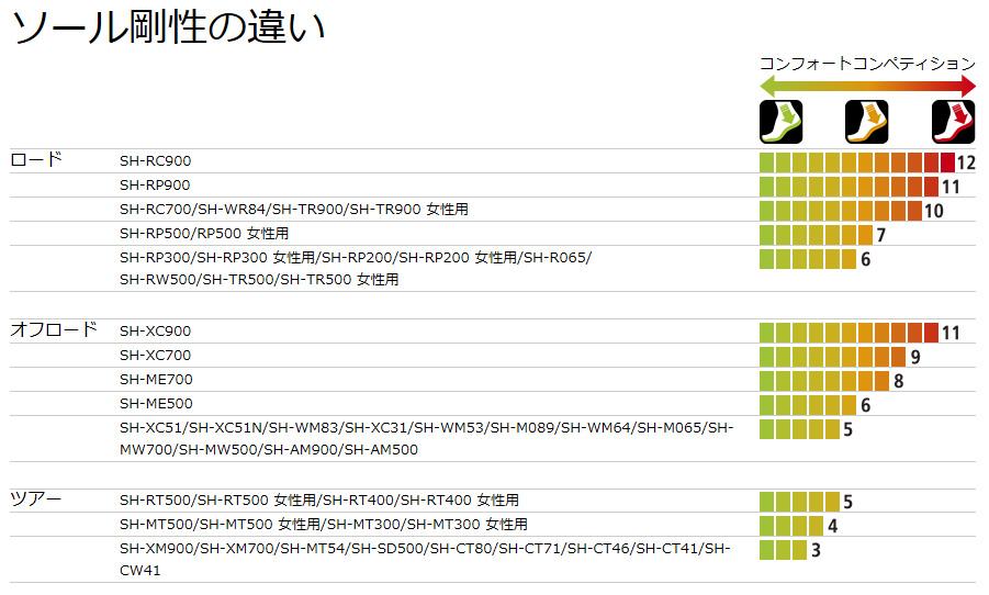 シマノのソール剛性の一覧表