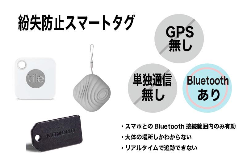 紛失防止スマートタグには、単独通信はおろか、GPSすら搭載されていないものがほとんど。実際はお守り程度にしか働きません。