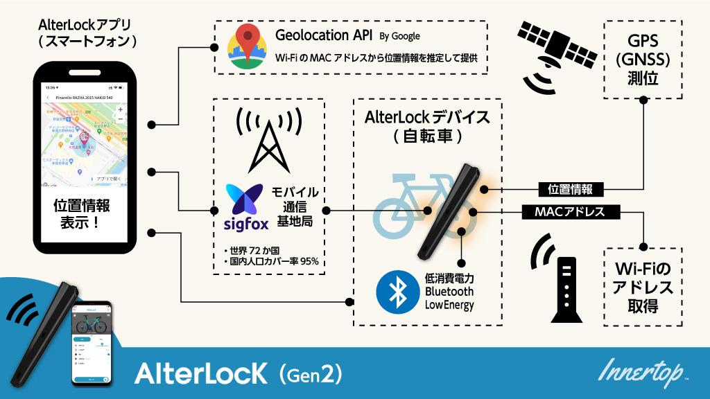 オルターロックが位置情報を取得して表示する仕組み